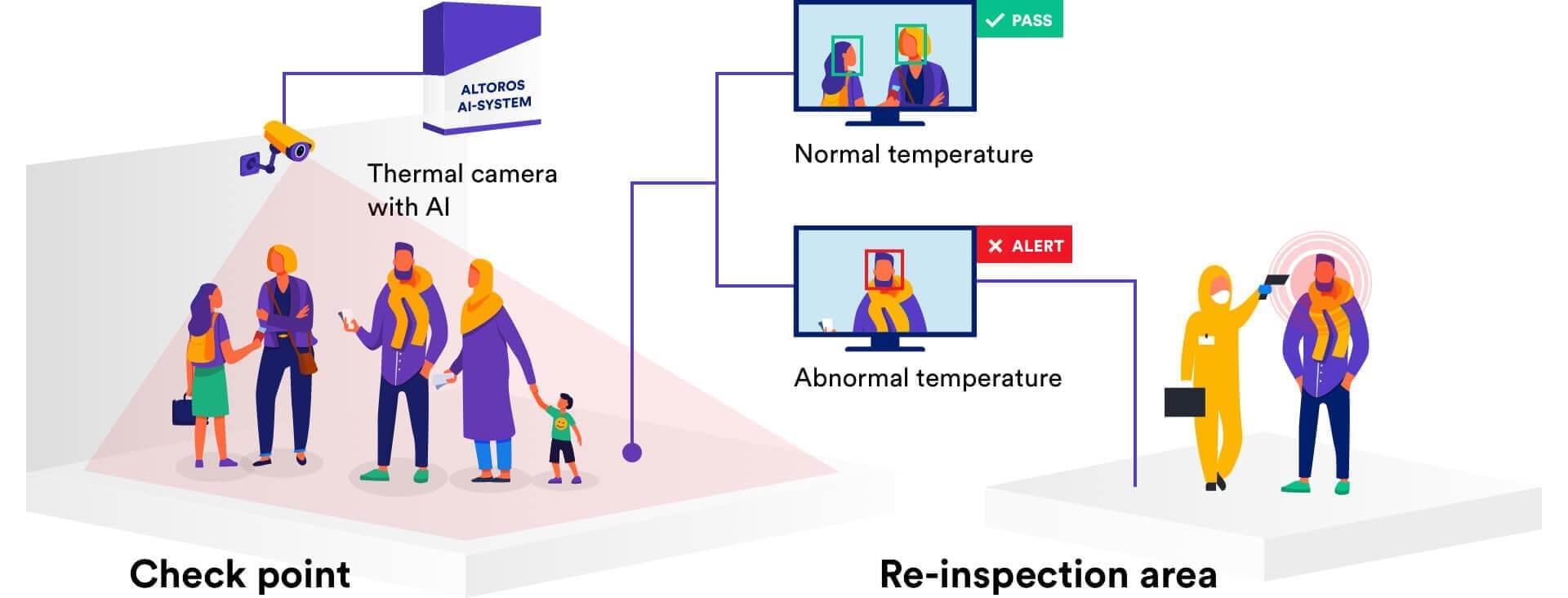 Mass Fever Screener With Ai Coronavirus Detection