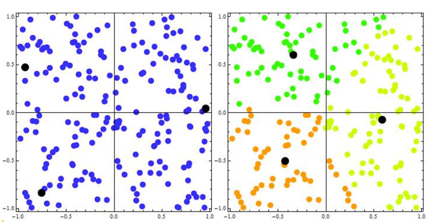 The Apriori Algorithm vs  k-means Clustering for a