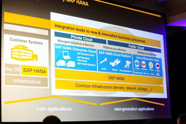 CF-Summit-2014-Day2-SAP-HANA