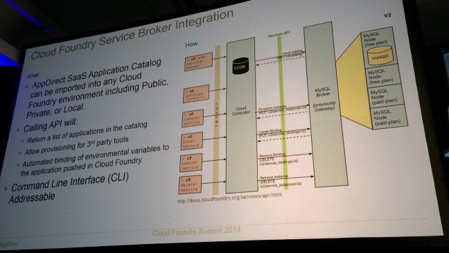 CF-Summit-2014-Day3-Service-Broker