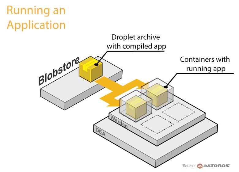 Custom-Cloud-Foundry-Buildpack-Running-an application