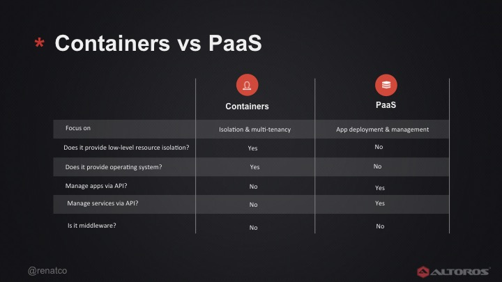 Containers vs. PaaS