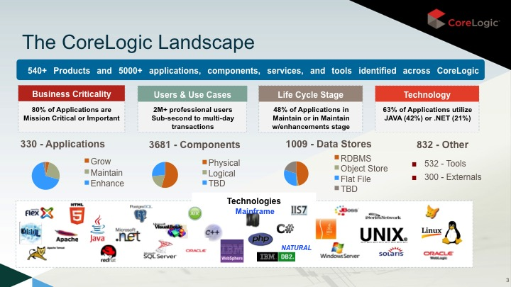 CoreLogic-current-tech-landscape