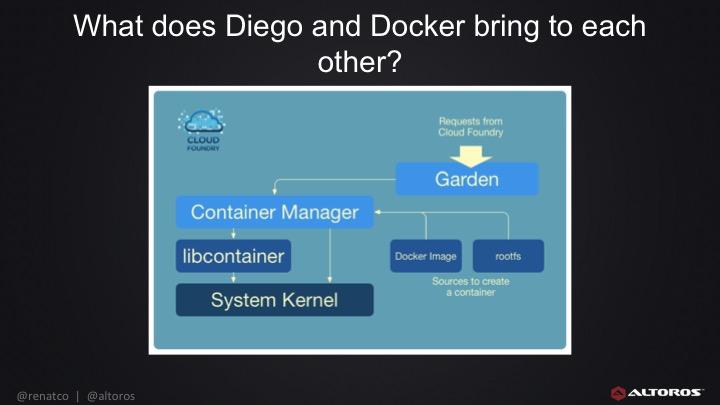 Docker vs. Diego