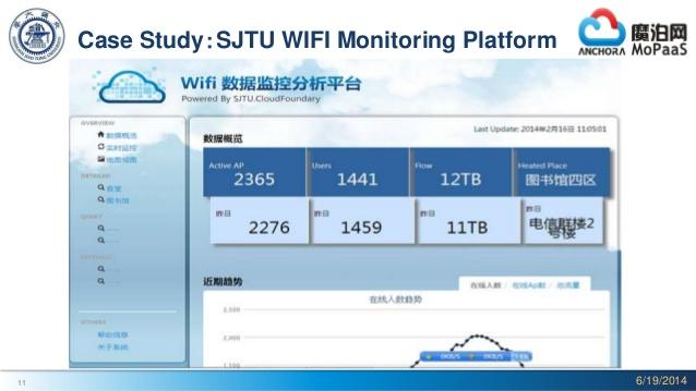 SJTU WiFi Monitoring platform
