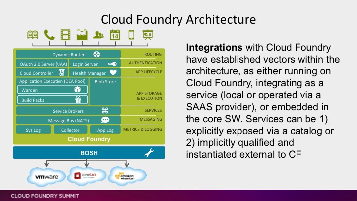 cloud foundry architecture and integration