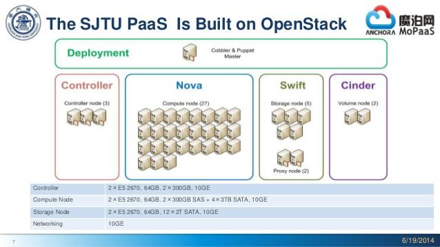 The SJTU PaaS is built on CF