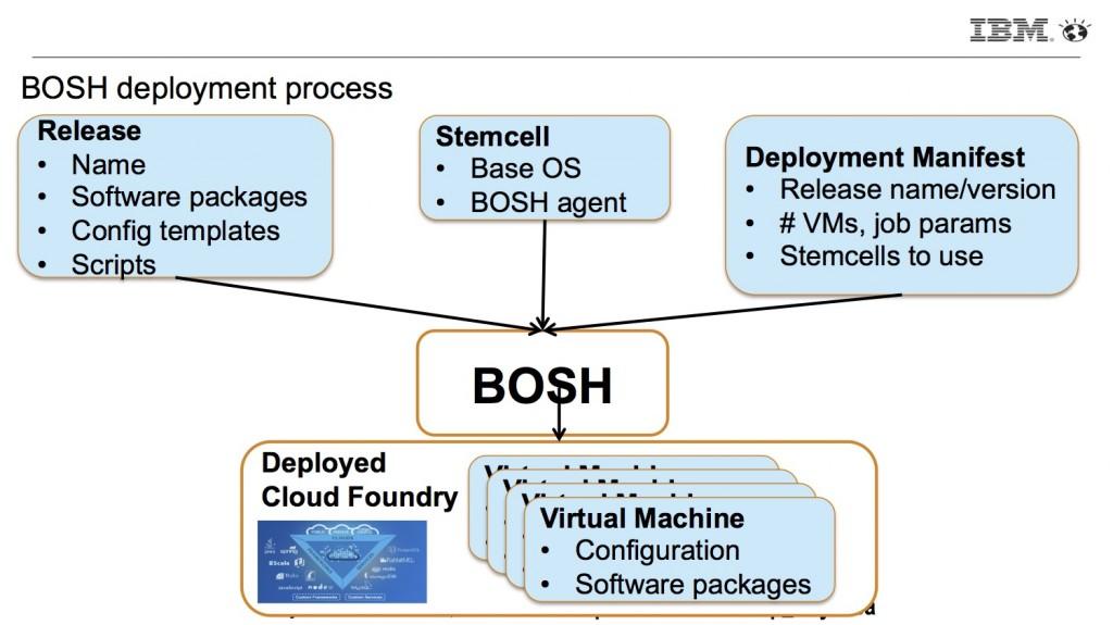 Bosh cloud foundry for Consul openstack