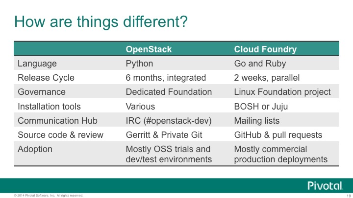 cf-vs-openstack-differences