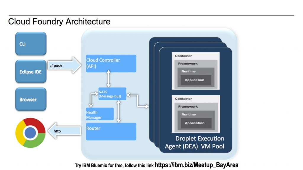 cloud-foundry-architecture
