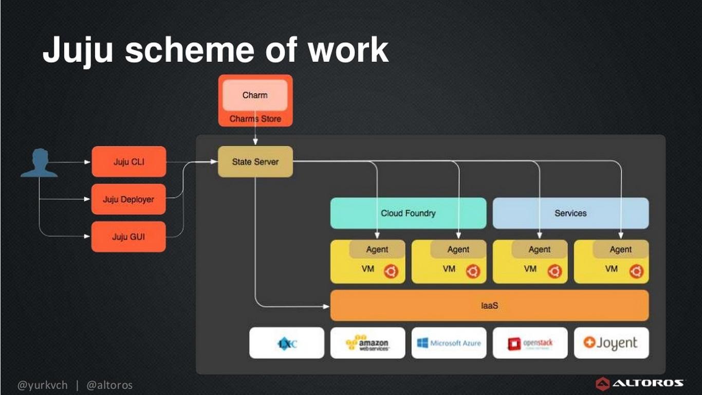 deployment-tools-juju-scheme-of-work-yurkevich