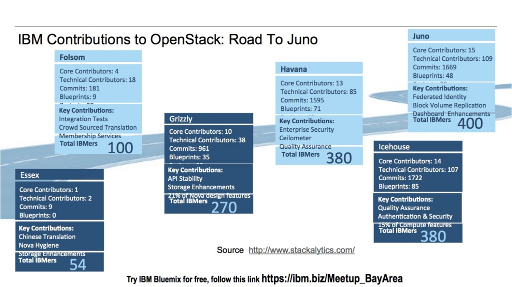 ibm-contributions-to-openstack