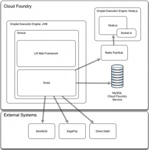 opencredo-cloudfoundry-high-level-architecture