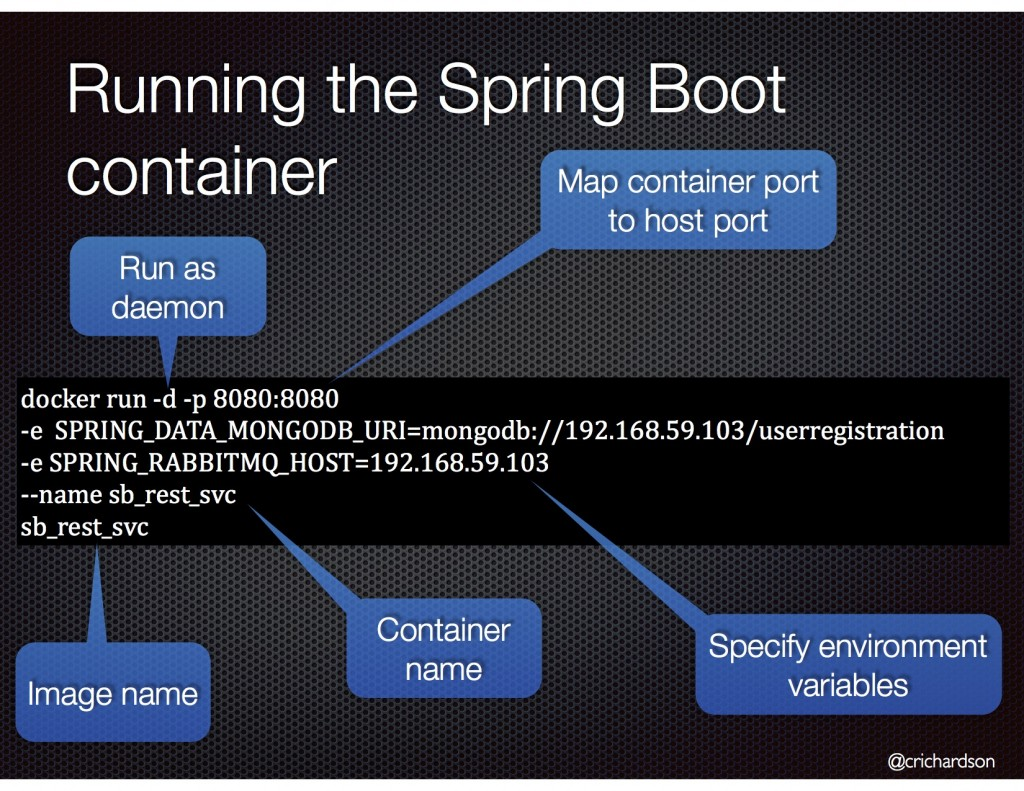 How To Deploy Spring Boot Applications In Docker