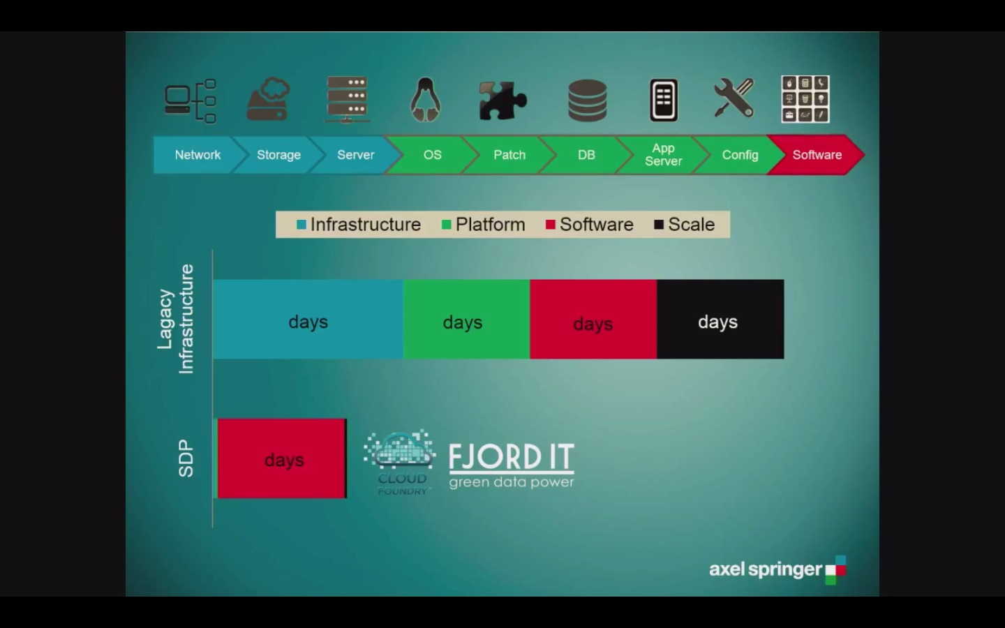 Cloud Foundry PaaS within IaaS provided by Norway­based FjordIT