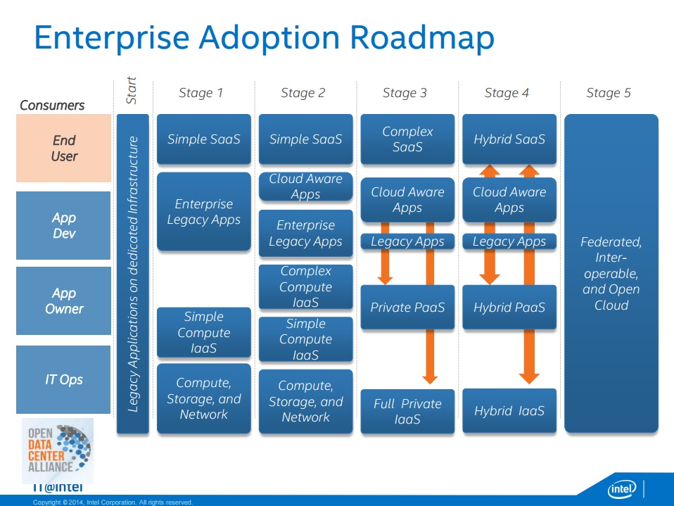 Intel Addresses 43,000 Mobile Devices with OpenStack and ...