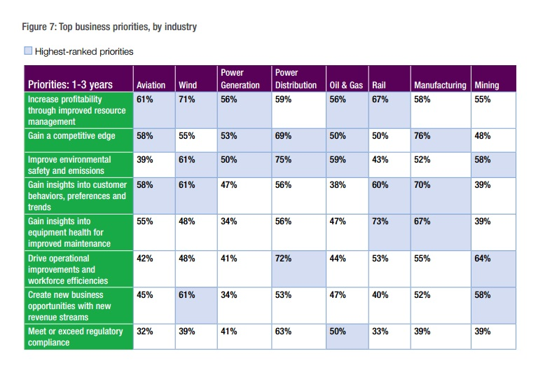 Industrial Insights Report produced with Accenture