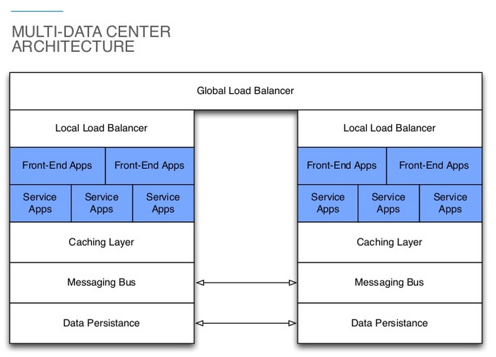 Multi-data center architecture