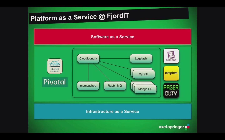 Platform-as-a-Service @ FjordIT