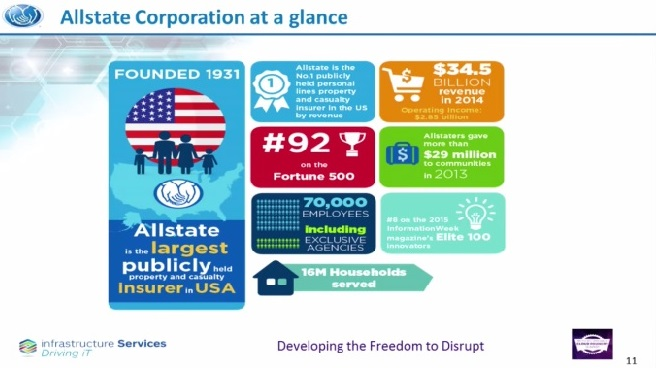 Allstate corporation company record