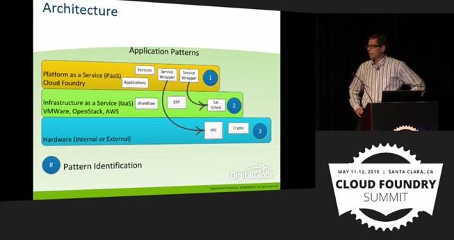 DigitalGlobe Use Case: Cloud Foundry architechture app patterns