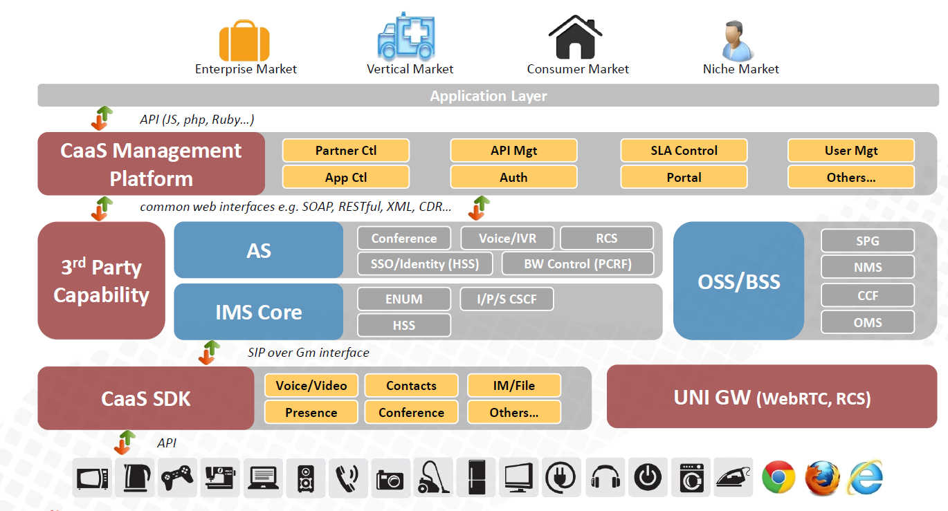 Huawei-Cloud-Foundry-CaaS-Architecture-Overview