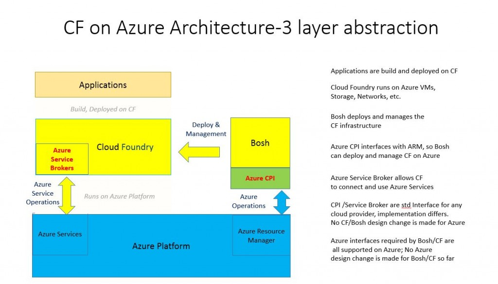 cloud-foundry-on-azure-3-layer-architecture