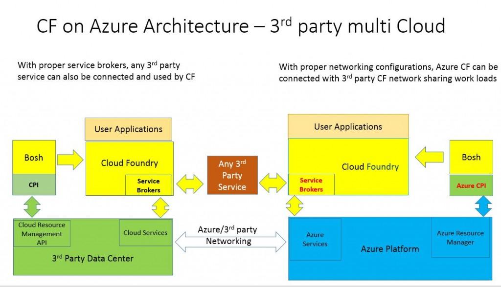 cloud-foundry-on-azure-architecture-multi-cloud