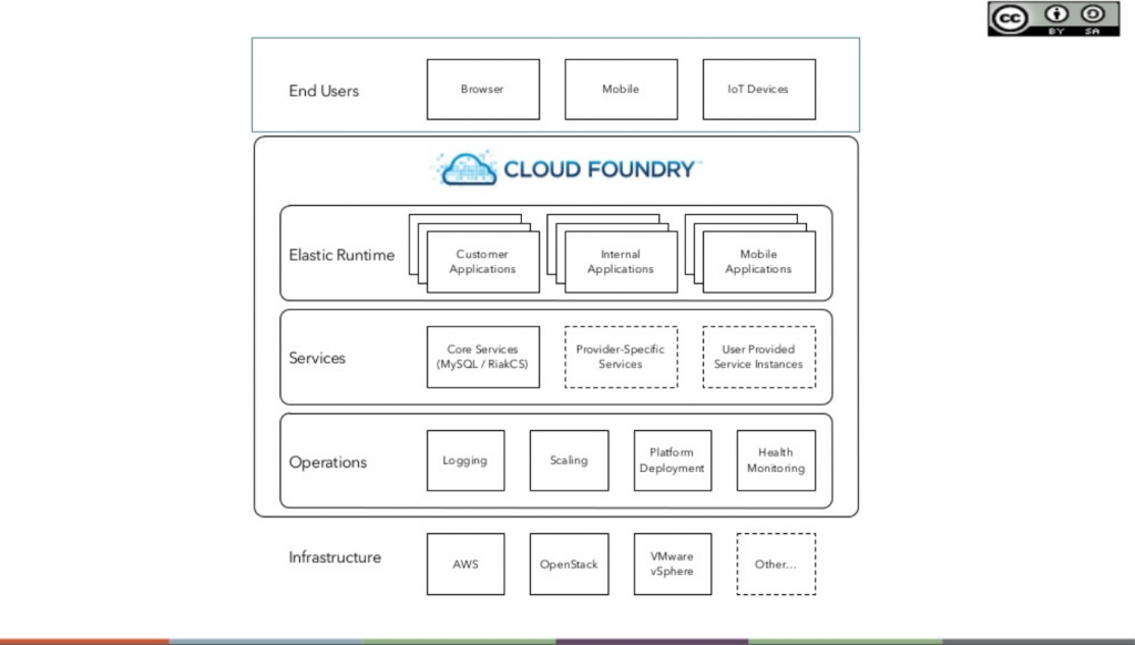 cloud-foundry-paas