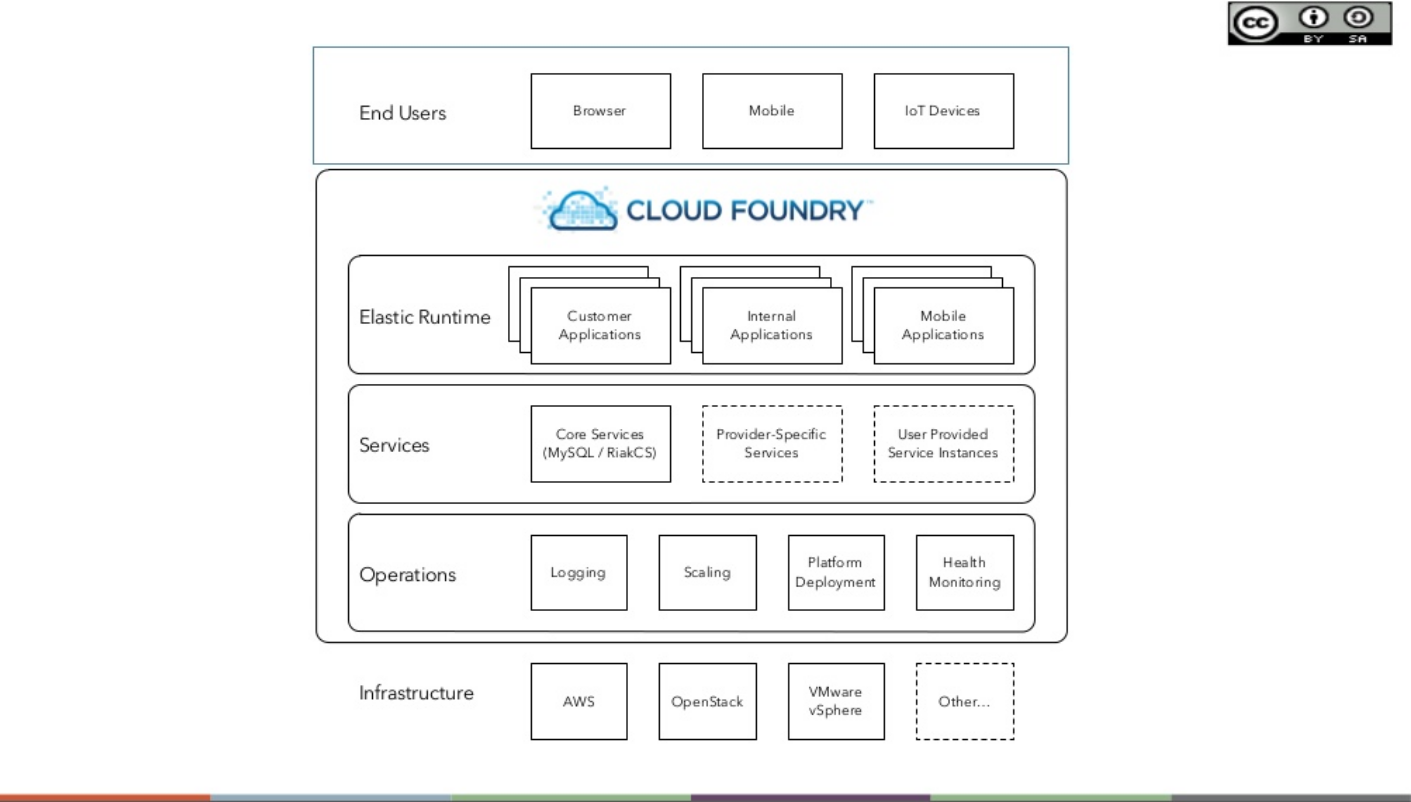 Cloud foundry applications for Consul docker tutorial
