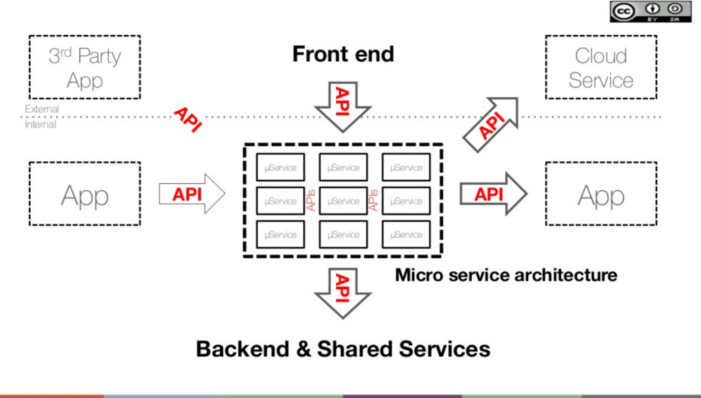 microservices-and-apis