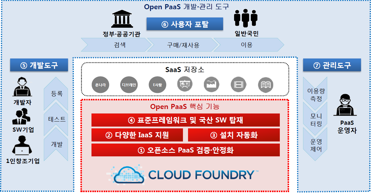 South Korea-PaaS-TA-Cloud Foundry