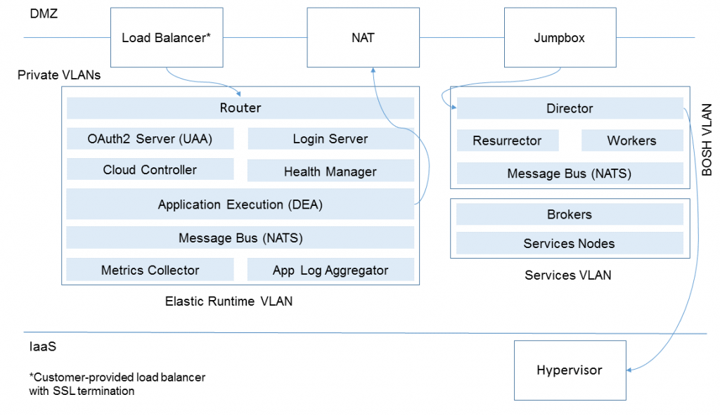 cloud-foundry-system-boundaries