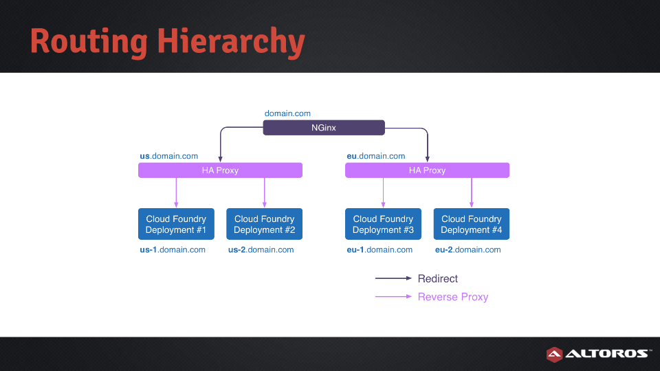 geo-load-balancing-for-cloud-foundry-deployments