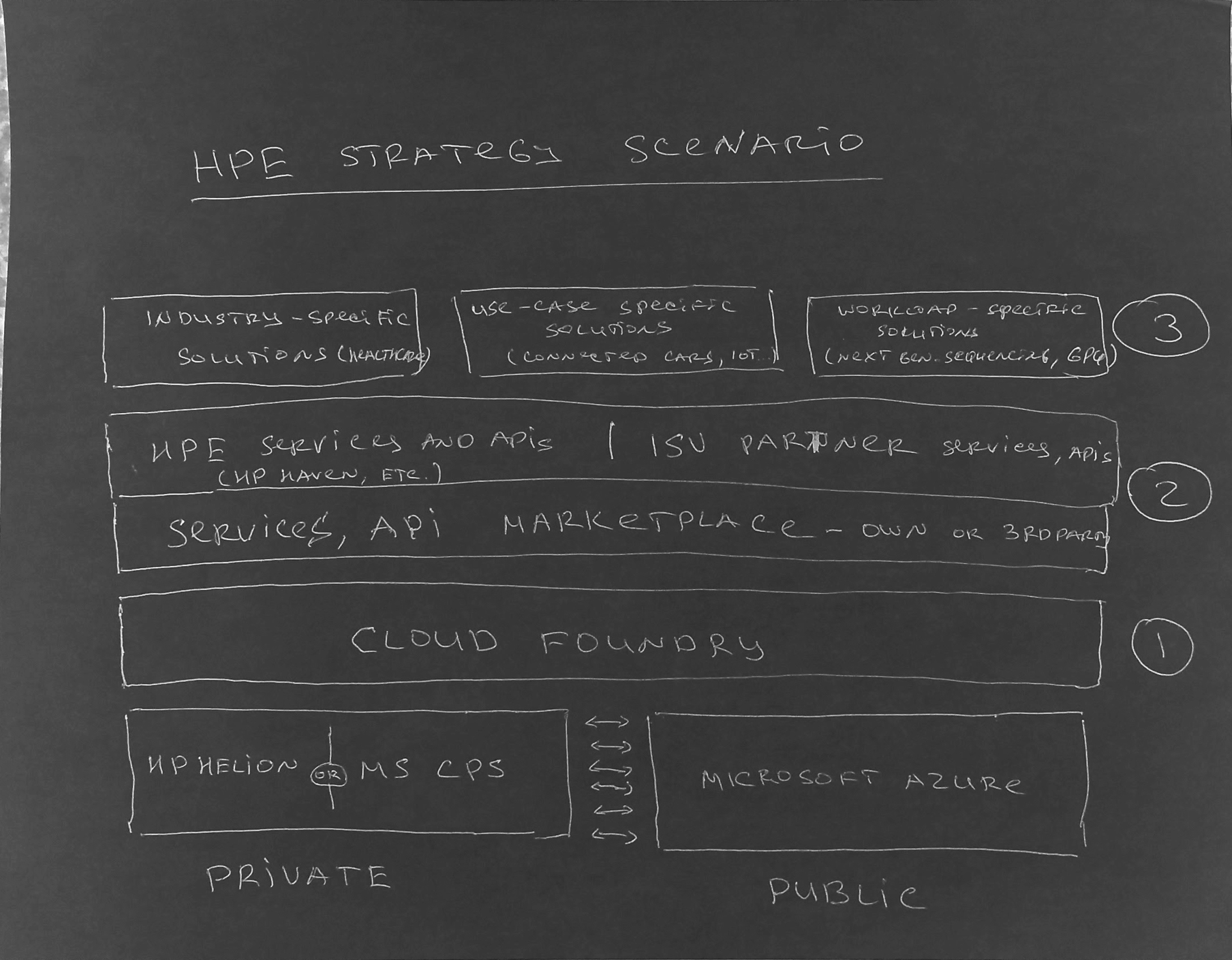 HP Strategy