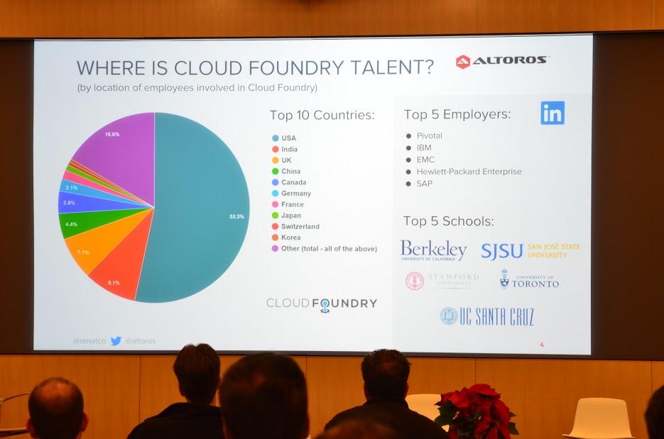 cf-beat-2015-cloud-foundry-talent-renat-khasanshyn-altoros