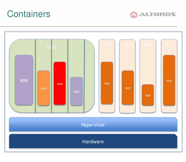 cloud-foundry-containers-security-altoros