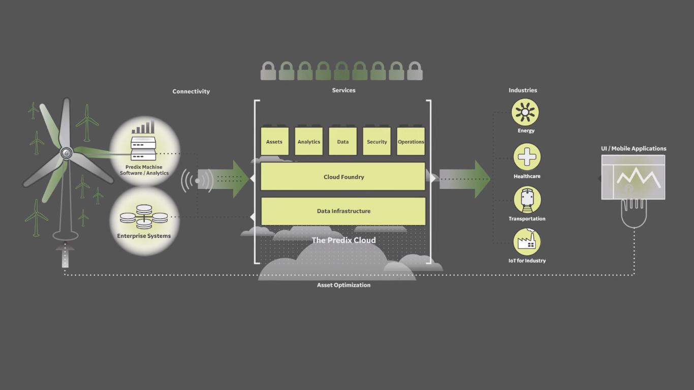 GE-the-predix-platform-v2