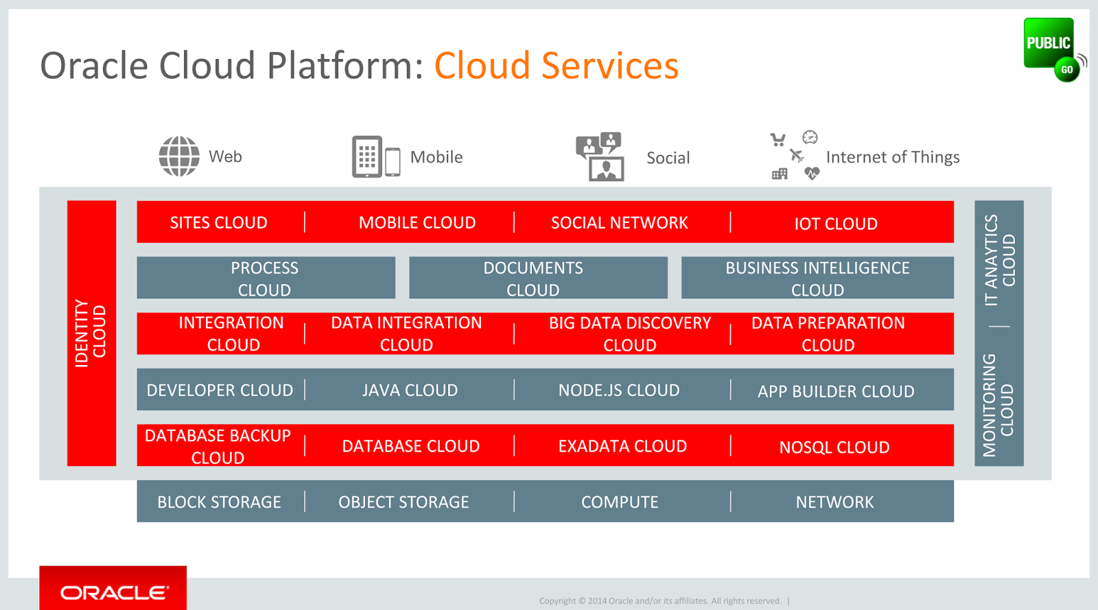 Oracle Says Cloud Computing Is Simple Cloud Foundry Live