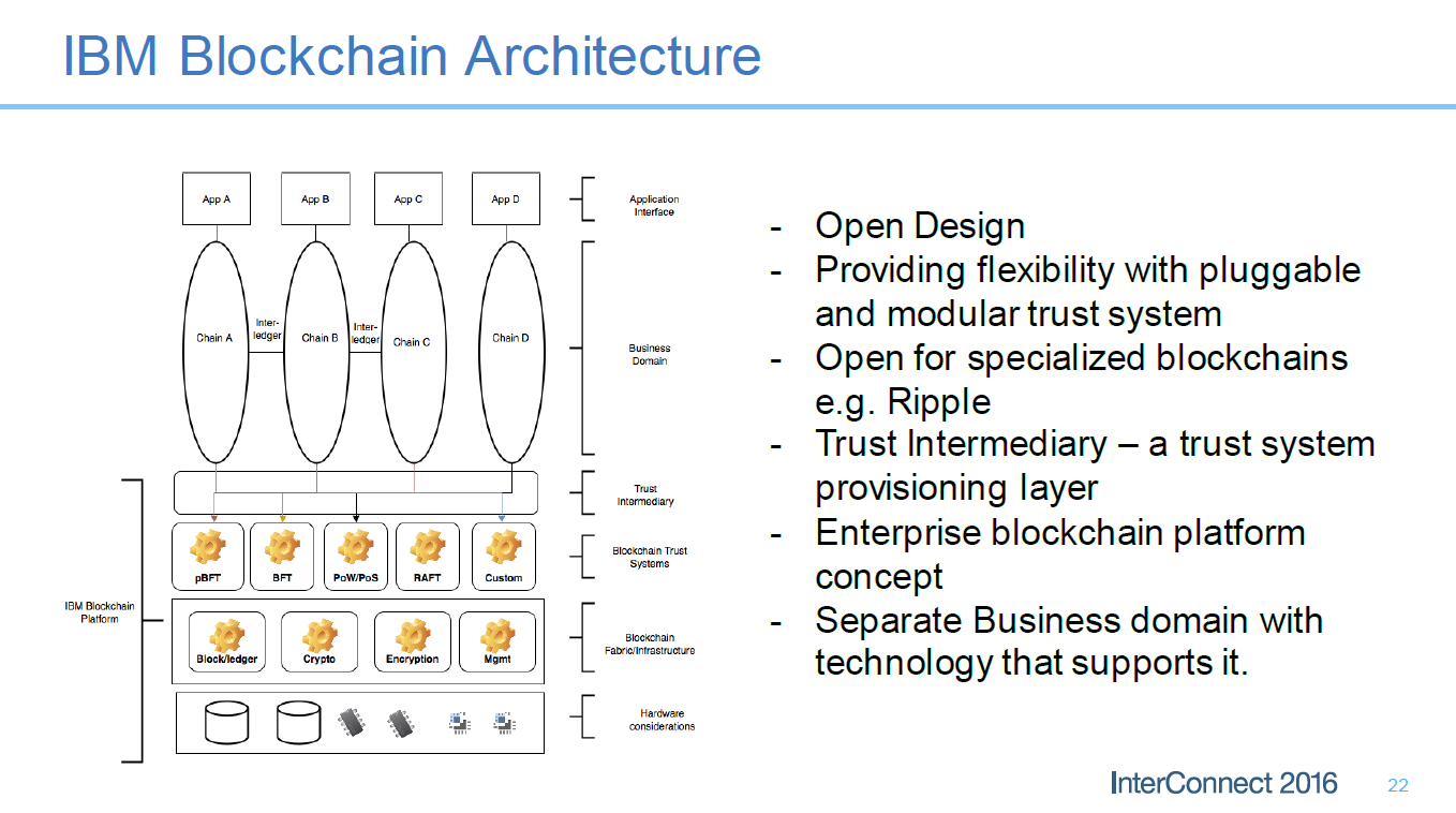 Blockchain-IBM-InterConnect