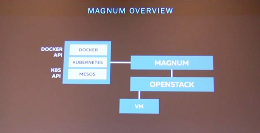CW-Contrainer-Adrian-Otto-OpenStack-Magnum-v3