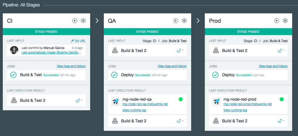 Continuous Integration and Continuous Delivery in IBM Bluemix | Altoros