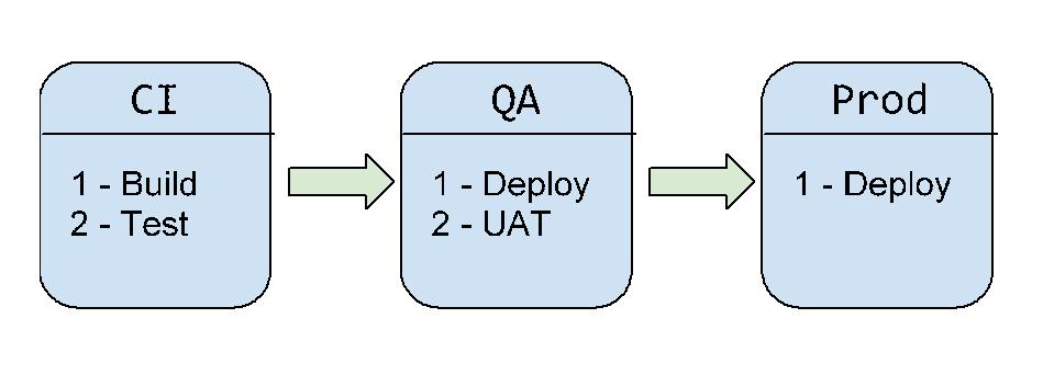 ibm-bluemix-devops-services-pipeline-stages