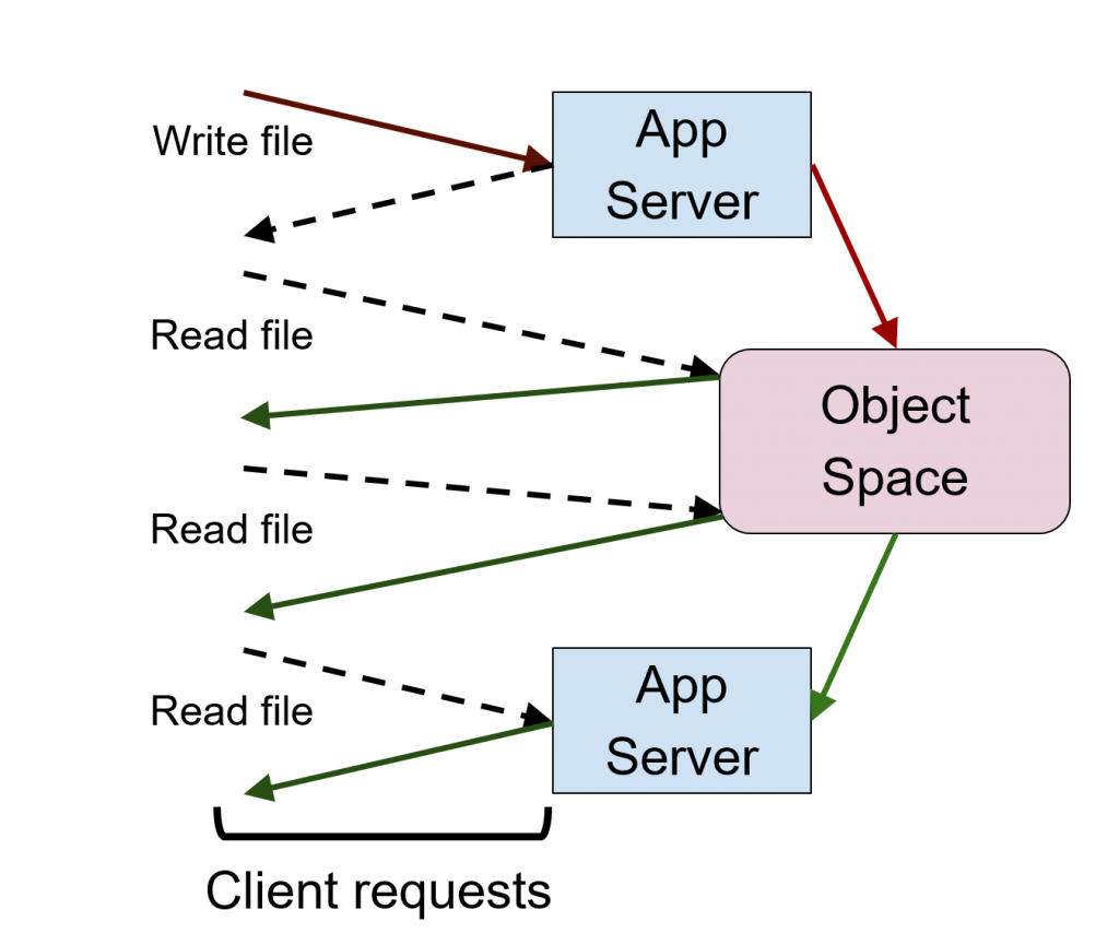 ibm-bluemix-object-storage-service-object-space