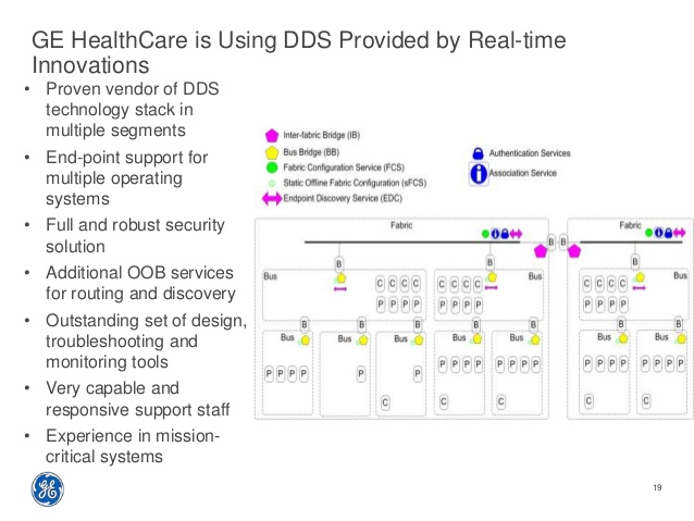 GE Healthcare 5 DDS