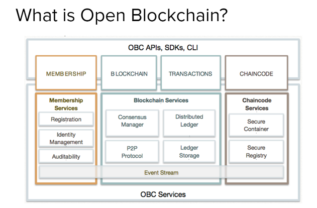 Hyperledger What is Open Blockchain