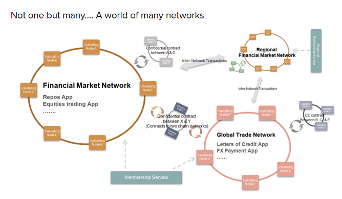 Hyperledger World of Many Networks