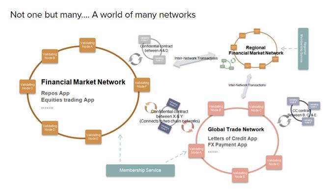 Hyperledger World of Many Networks