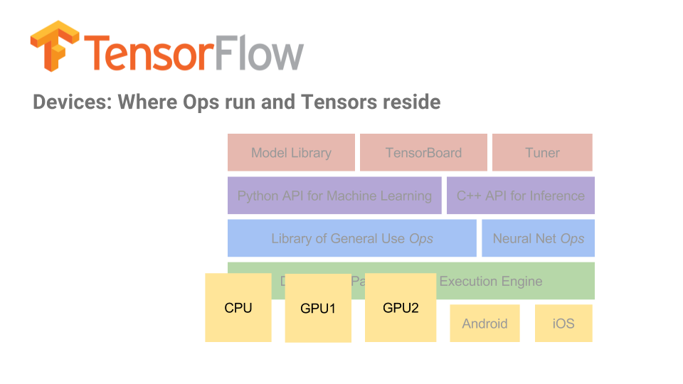 TensorFlow in Practice: Interactive Prototyping and Multi