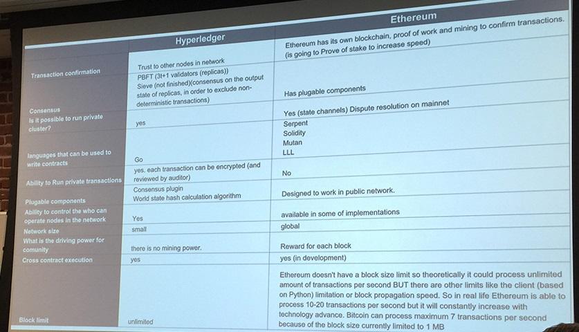 Hyperledger Ethereum Features